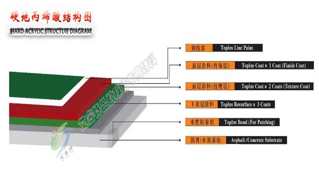 北京艾睿特牌硬地丙烯酸结构图